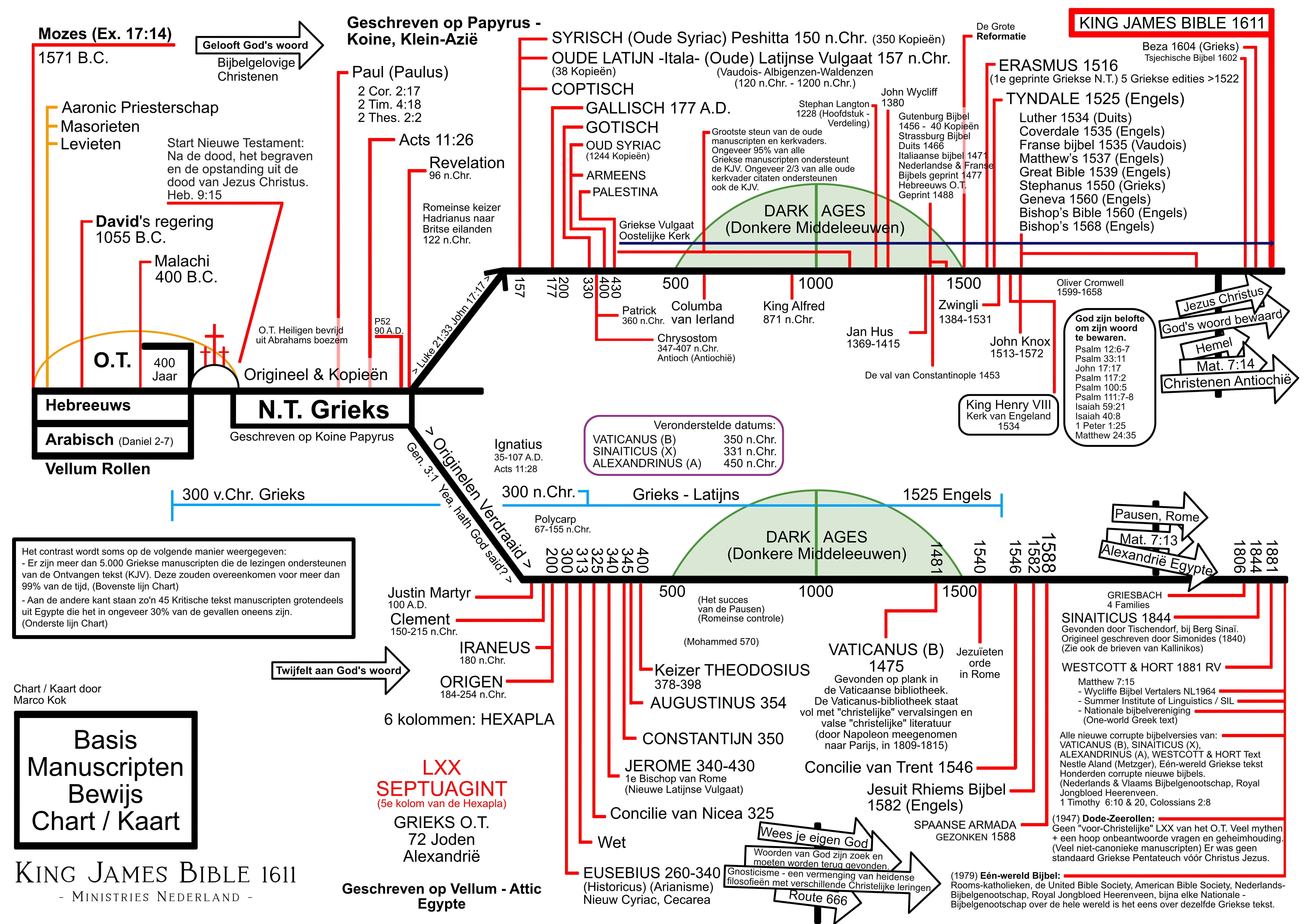 Basis Manuscripten Bewijs Kaart / Chart - Marco Kok kingjamesbible.nl - A2 .jpg