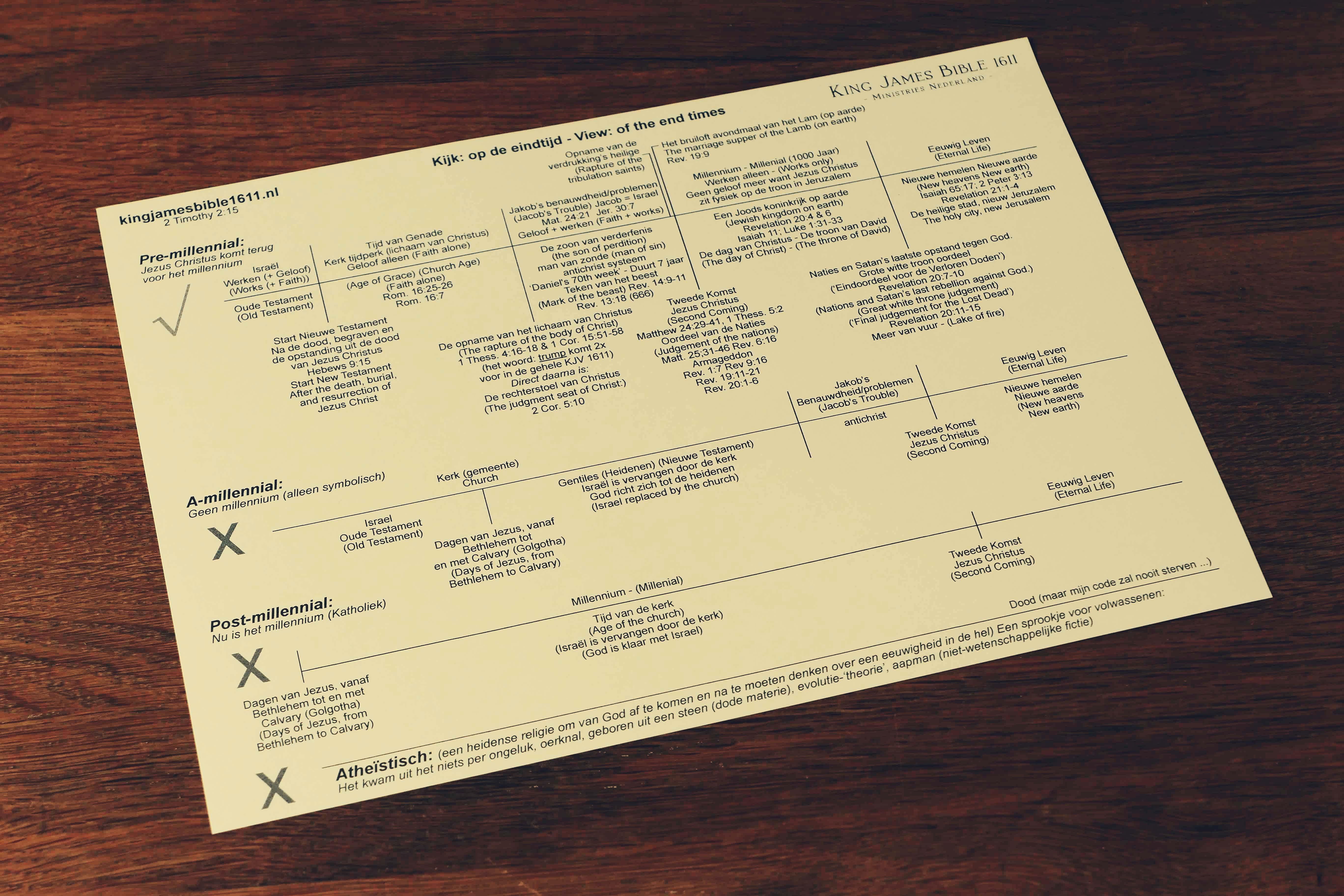 Kaart / Chart - Kijk, op de eindtijd (NL)- chart - Marco Kok kingjamesbible.nl - foto